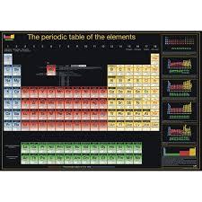 Orbitron gallery of atomic orbitals poster – Periodic table shop