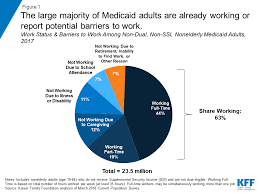 Understanding The Intersection Of Medicaid And Work What