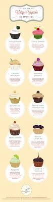 65 Creative Cupcake Shop Business Names