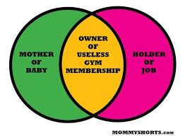 Pants Venn Diagram Parenthood Quantified Made Me Laugh Working Mother