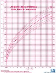 Children S Growth Chart By Age Pediatric Growth Chart Growth Chart For Girls Pediatric