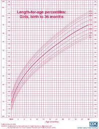 Pediatric Growth Chart Growth Chart For Girls Pediatric