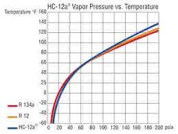 R134a Static Pressure Chart R12 Vs R134a Sada Margarethaydon Com