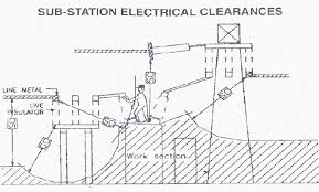 Electrical Clearance Chart Influence Of Electric Field And Clearances In Ehv Ais Substation