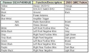 radio wiring diagram for 1999 gmc yukon circuit connection diagram \u2022 6 Speaker Wiring Diagram at 1999 Suburban Speaker Wire Diagram