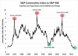 Commodity Index Chart Bitcoin Btc And Reversal Of The Commodities Market