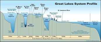 Lake Huron Water Levels Historical Chart Great Lakes System Profile Great Lakes Map Lake Erie