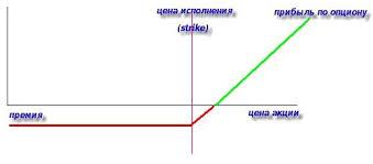 Опционная премия ценообразование на опционном рынке