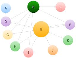 chart design ideas. Bubble Chart Chart Design Ideas G
