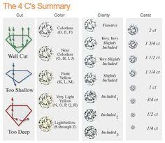 Ring Color And Clarity Chart 12 Best Diamond Clarity Images Diamond Engagement