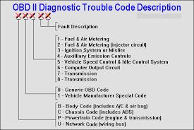 Obd Ii Code Chart Error Codes Toyota Self Diagnostics Wiring Diagrams