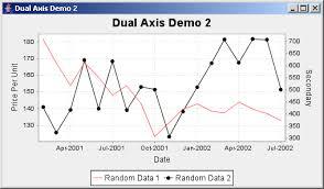 Jfreechart Dual Axis Demo 2 Dual Axis Chart Chart Java