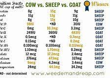 Meat Nutrition Chart Image Result For Goat Meat Calorie Chart Goats Calorie