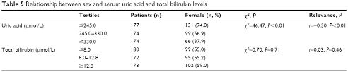 Full Text Changes Of Serum Uric Acid And Total Bilirubin In