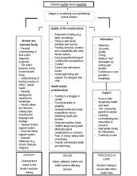 Decision Making Around Gastrostomy Tube Feeding In Children