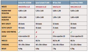 Copier Comparison Chart Inkjet Printers Top New Review