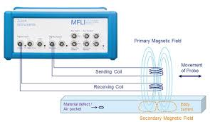 Eddy Current Testing Blog Of Marco Brunner Eddy Current Testing With Mfli Lock In Amplifier