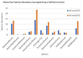 How Seeding Rates Can Affect Species Composition In