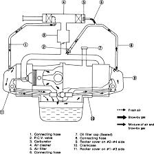 subaru 2 2 engine oil diagram wiring diagram libraries subaru 2 2 engine oil diagram wiring diagram explainedsubaru 2 2 engine oil diagram wiring library
