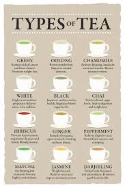 Details About Types Of Tea And Their Benefits Chart Varieties Beige Poster 12x18