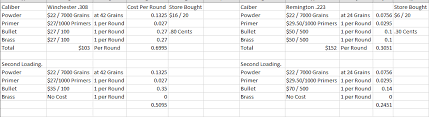Ammo Cost Per Round Chart Rifle Handling Cost 223 And 308 Vs Factory