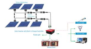 Outdoor Solar Powered Led Lights  Lightings And Lamps Ideas Solar Powered Led Lights For Homes