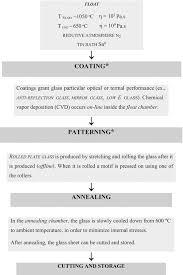 Glass Industry Process Flow Chart Glass Springerlink