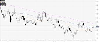 Eur Usd Price Analysis Euro Reluctantly Moving Up Towards