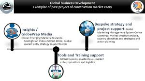 global business development globe prep