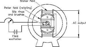alternating current generator diagram. ac generators generator theory are widely used to produce voltage. understand how these operate, alternating current generator diagram