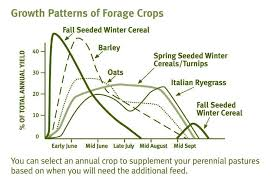 Winter Wheat Growth Stages Chart Annual Crops An Excellent Way To Increase Your Feeding