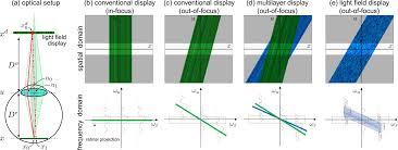 Light Field Display Vision Correcting Displays Eyeglasses Free Displays