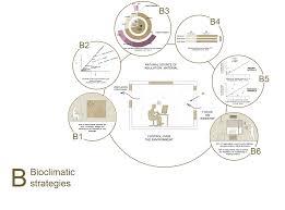 Bioclimatic Strategies
