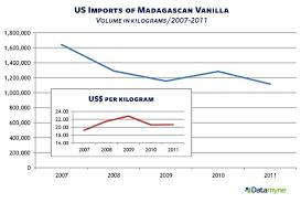 Vanilla Price Chart Vanilla Price Watch