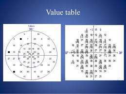 Visual Field Chart Interpretation Visual Field Testing And Interpretation