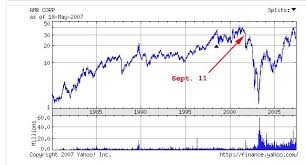 Amr Stock Chart Airline Stock Options 9 11 Context Of September 10 2001