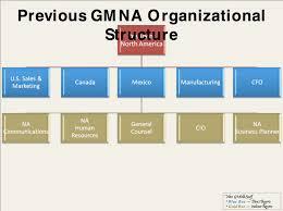 General Motors Organizational Chart 2018 General Motors Organizational Structure