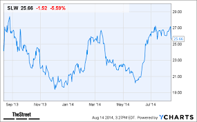 Why Silver Wheaton Slw Stock Is Falling Today Thestreet
