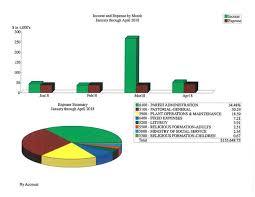 Parish Profit Loss Graph Our Lady Of Victory Catholic Church