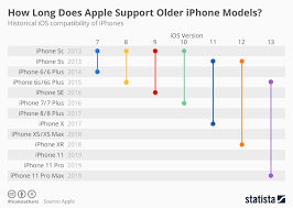 Iphone Chart Chart How Long Does Apple Support Older Iphone Models