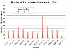 Kgs Kansas Earthquakes