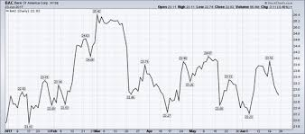What Is A Line Chart In Stocks Dummies