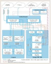 vce vblock system 320 gen 3 2 architecture overview  Emc Network Interconnections Wiring Diagrams #39