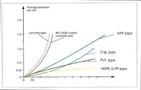 Hdpe Pipe Pressure Rating Chart Pe Hdpe Pipe Properties And Types Of Pe100 Pipe