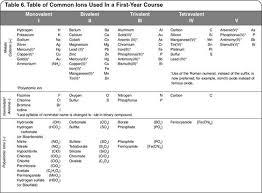 Naming And Writing Chemical Formulas Chemical Formulas