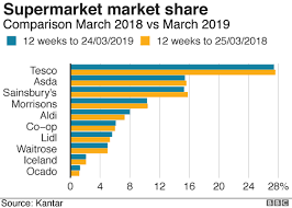 Supermarket Market Share Pie Chart Asda Overtakes Sainsburys To Become Second Largest