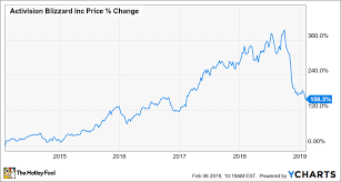Epic Games Stock Market Chart Like Video Game Stocks 2 Hot Buys For February The Motley