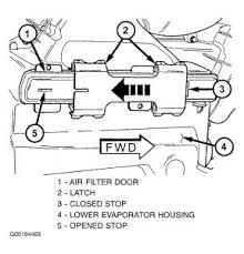 chrysler town and country air conditioning problem  filters out particulates from outside air if you don t mind breathing smog then don t change see diagrams for location and removal
