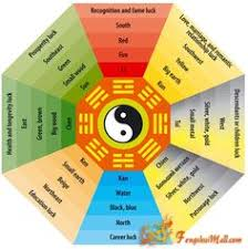 feng shui colors direction elememts. Feng Shui Bagua Diagram (Eastern Method With Compass Directions - Essentially The Same As Western For Me Since My House Faces North. Colors Direction Elememts