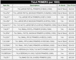 Rifle Primer Comparison Chart Tula Daily Bulletin